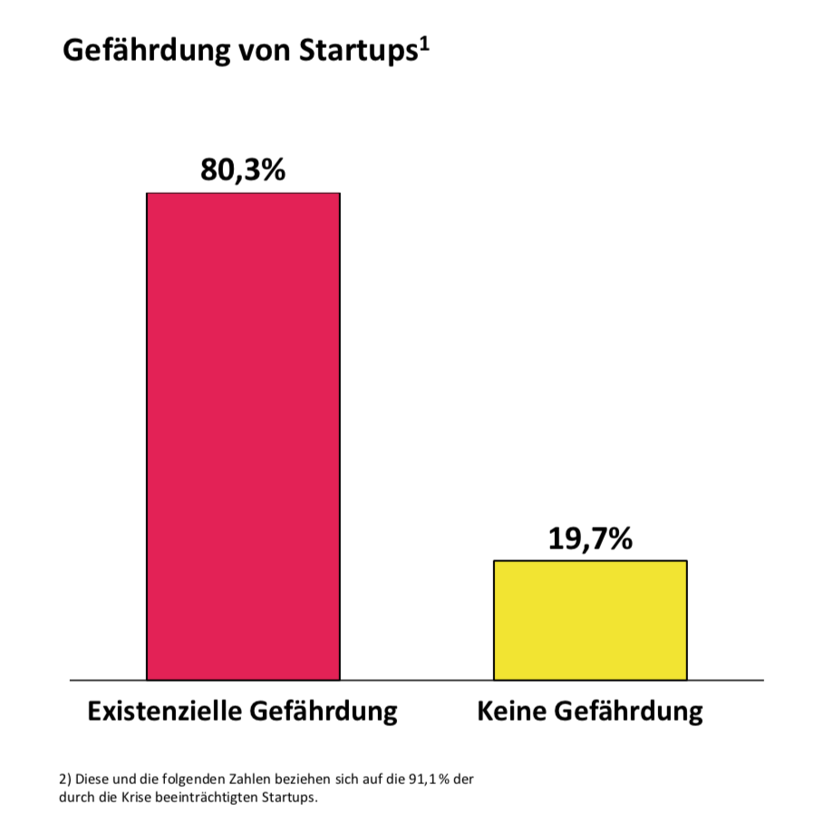 Corona-Studie: Die Grafik zeigt die Gefährdung von Startups.