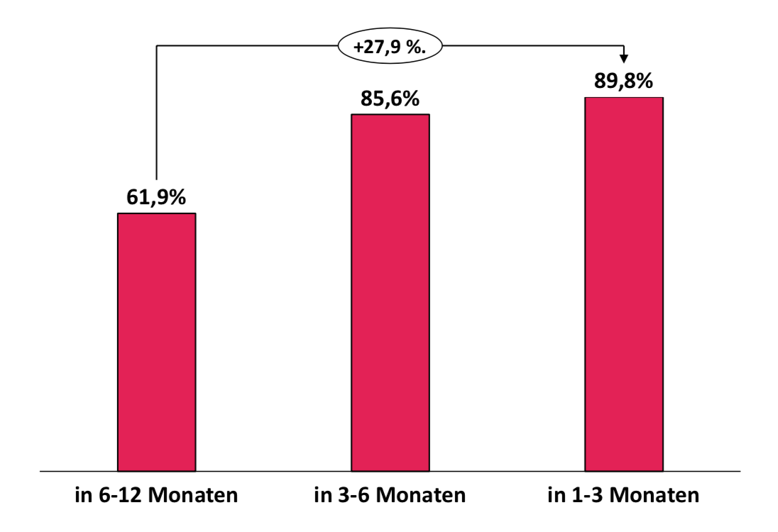 Corona-Studie: Die Grafik zeigt die Gefährdung von Startups nach der nächsten Finanzierungsrunde.