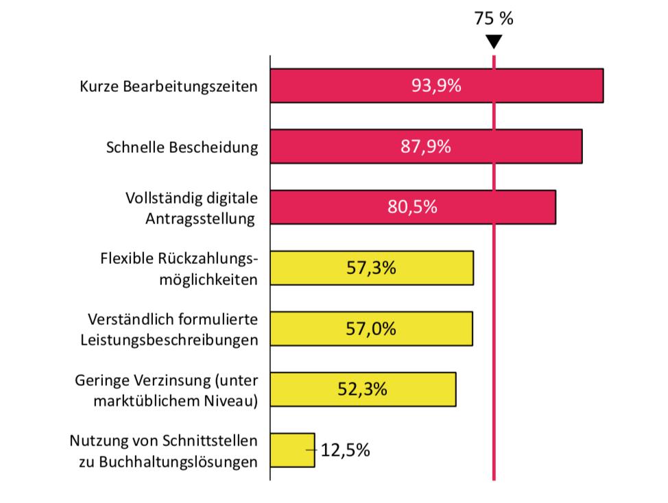 Corona-Studie: Die Grafik zeigt die Erwartungen an die Maßnahmen.
