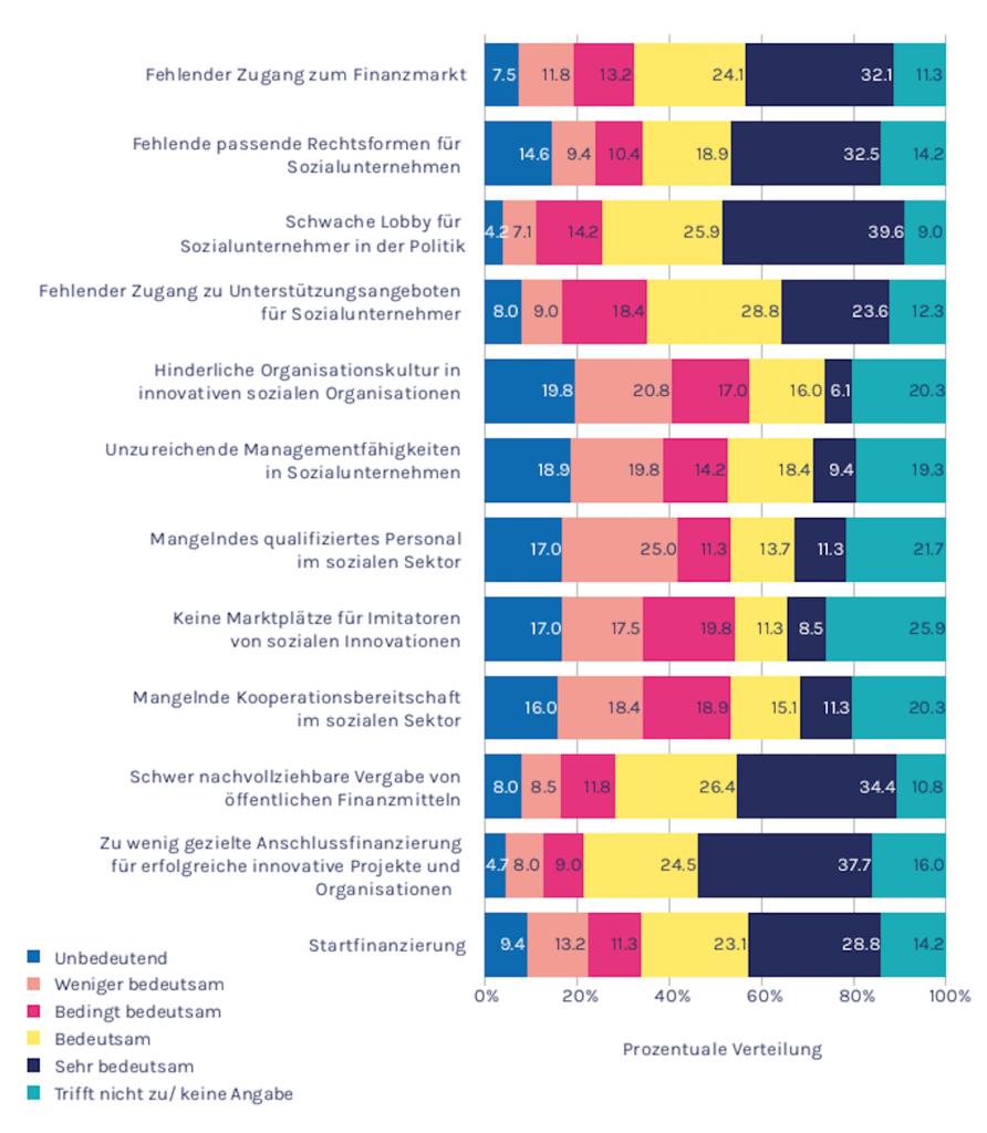 Die Grafik zeigt die Hürden für Social Entrepreneurs.