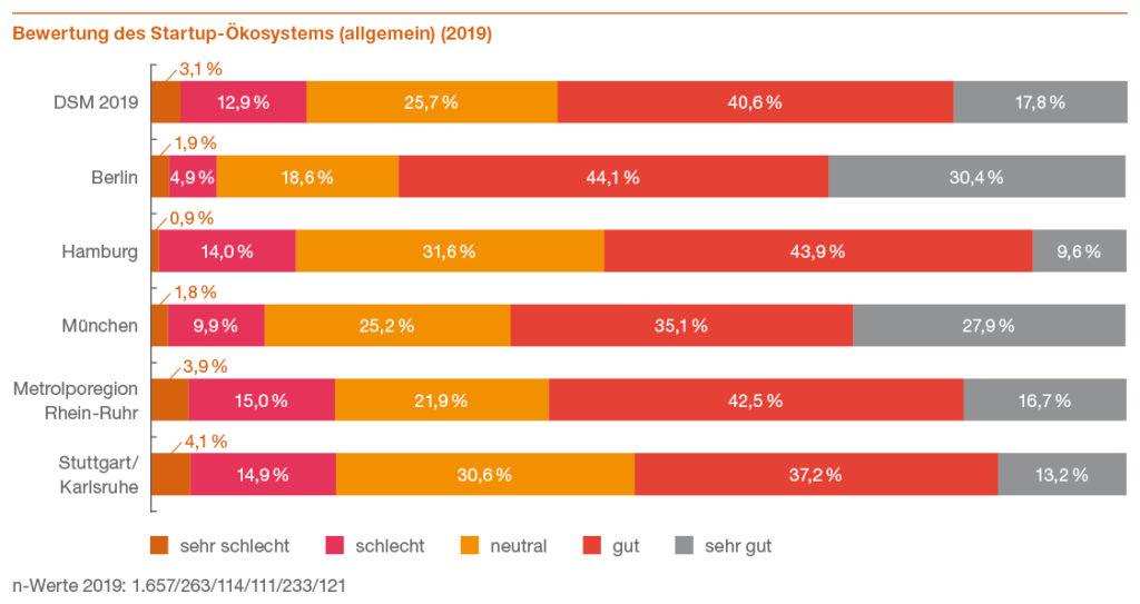 Grafik: Deutscher Startup Monitor 2019