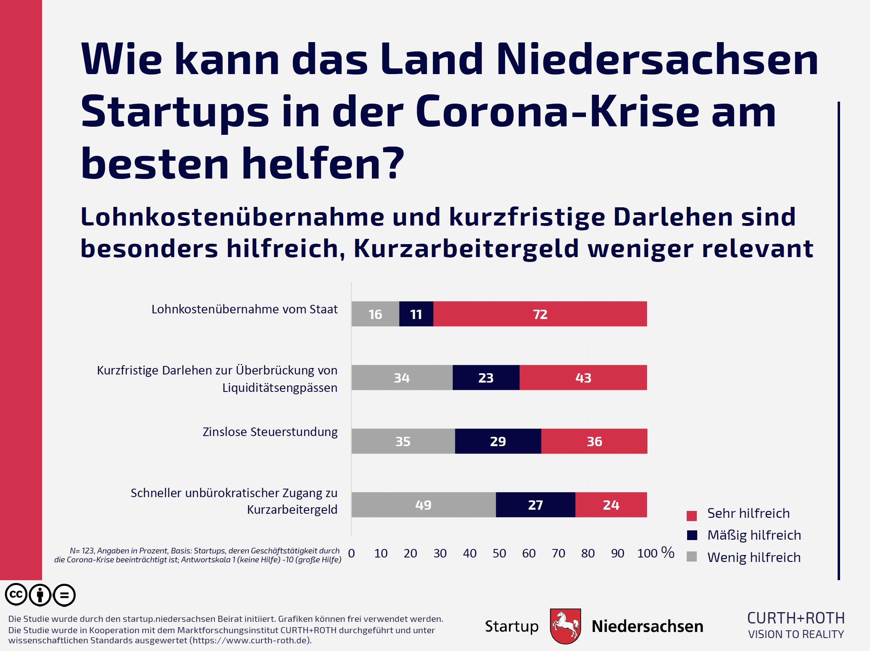Grafik 4: Wie kann das Land Niedersachsen Startups in der Corona-Krise am besten helfen?
