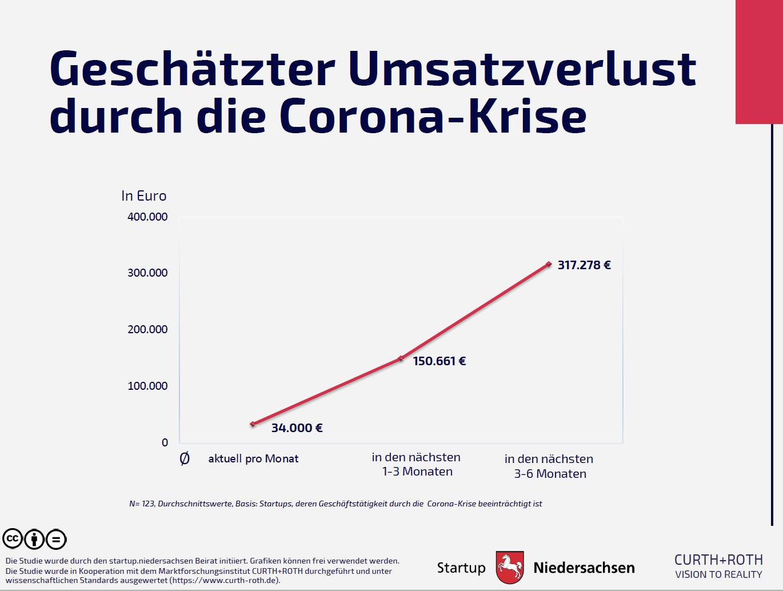 Grafik 3: Geschätzter Umsatzverlust durch die Corona-Krise